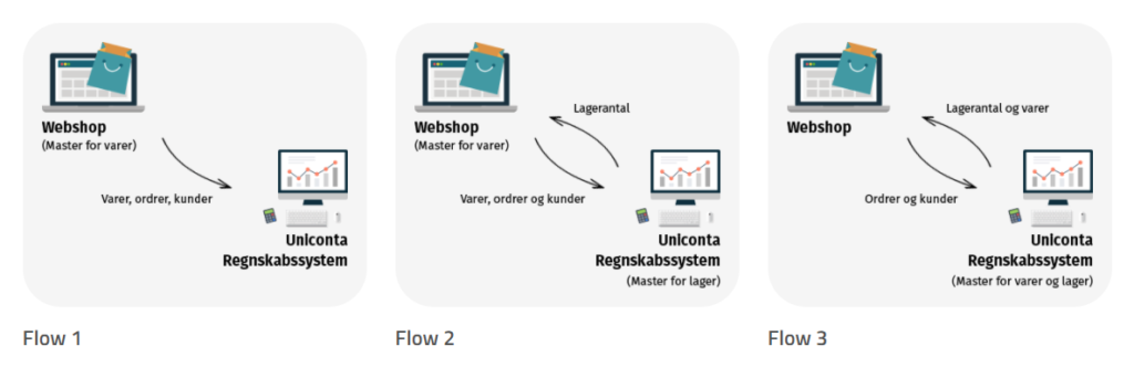 Uniconta integrationsflows