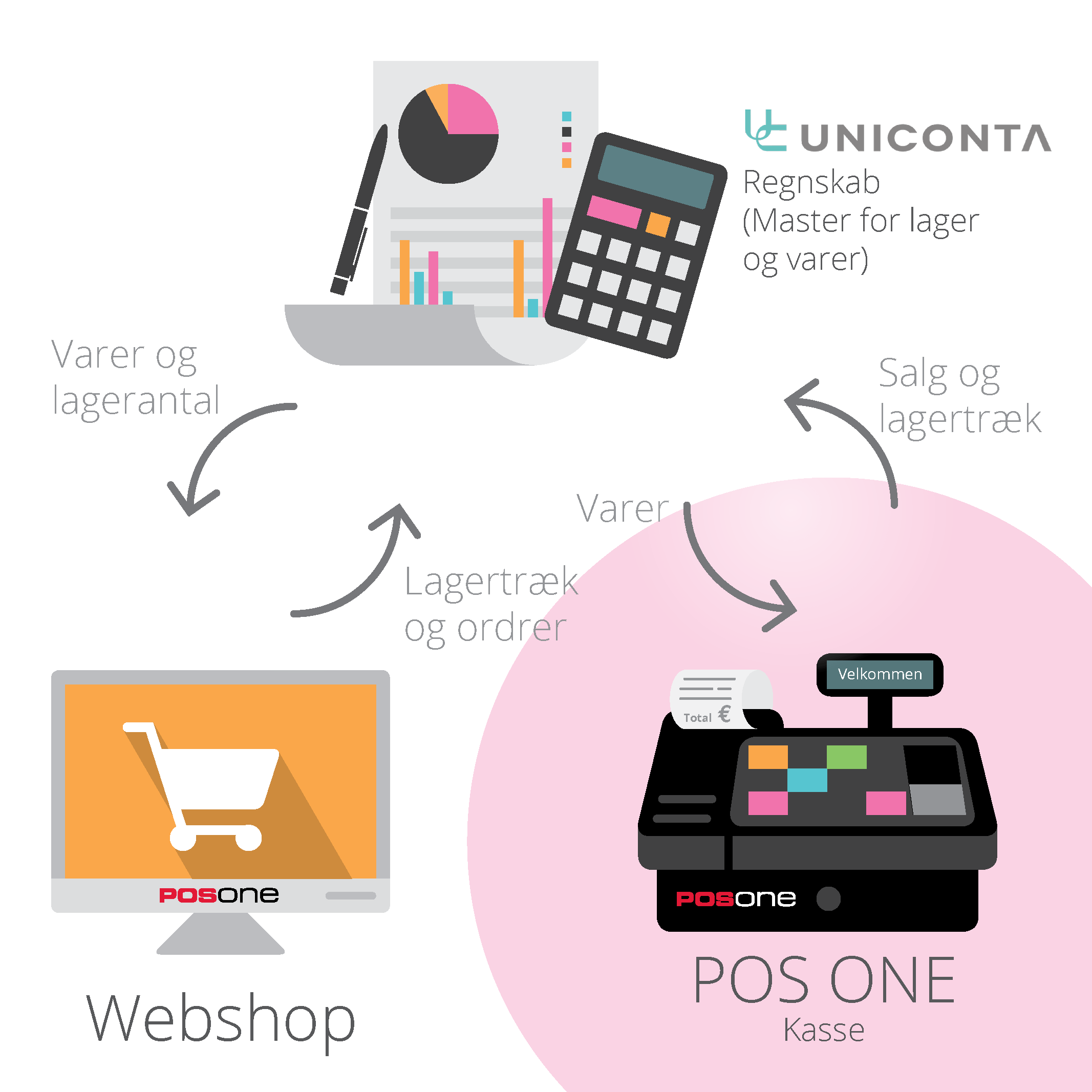 Uniconta Add-ons Store