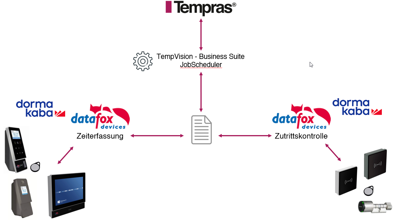 TempVision Business Suite - Hardware Kommunikation